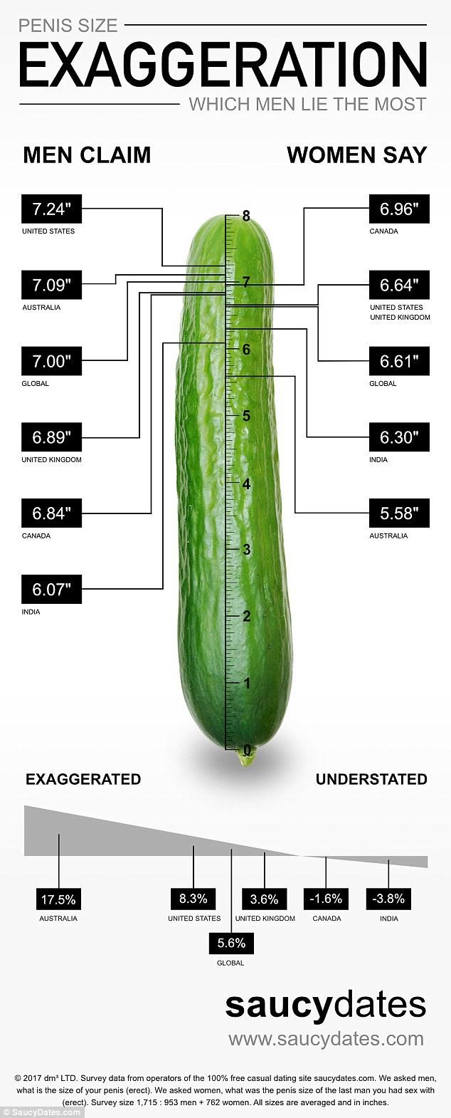 dimensiunea penisului în India