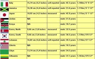 dimensiunile statistice medii ale penisului